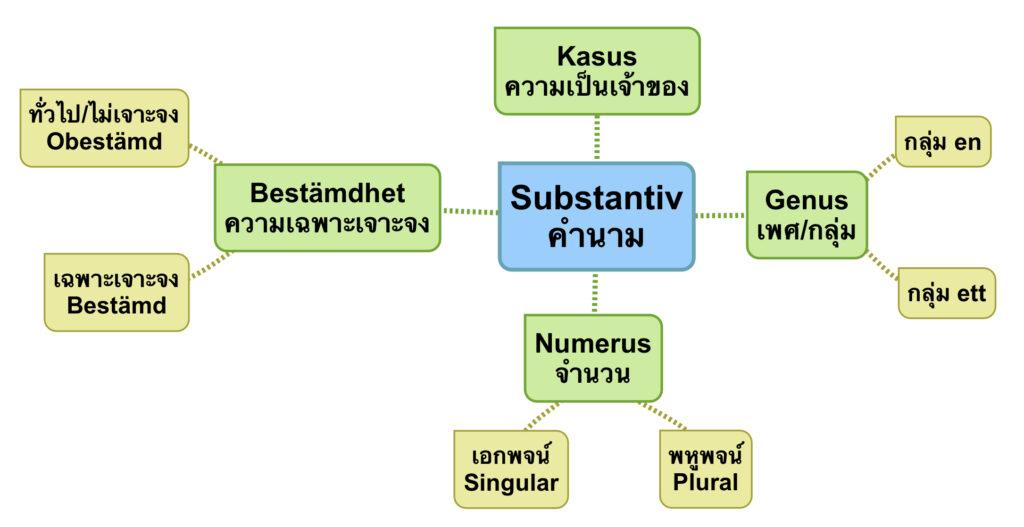 คำนาม (Substantiv)