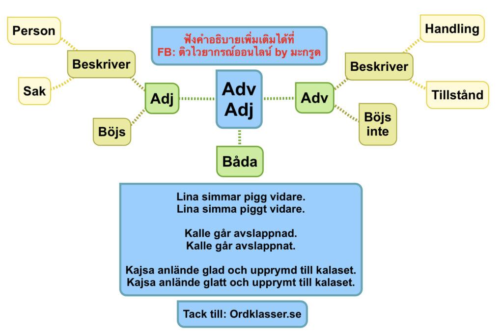 เปรียบเทียบ Adjektiv กับ Adverb