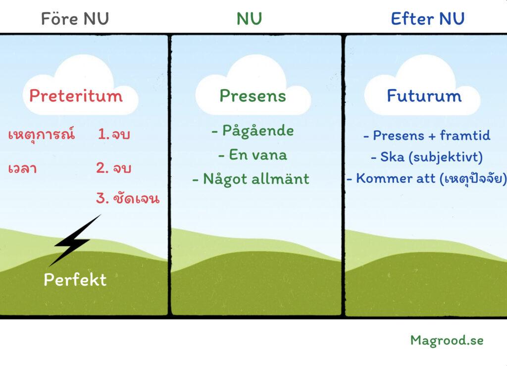 เทนส์ (กาล tempus) ภาษาสวีเดน