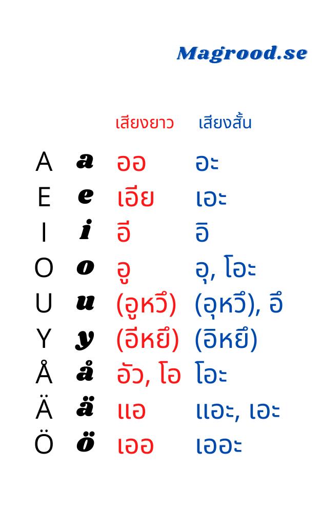 สระภาษาสวีเดน เทียบกับภาษาไทย